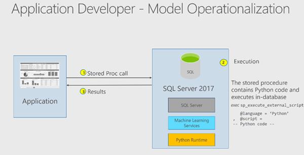 Machine Learning in SQL Server