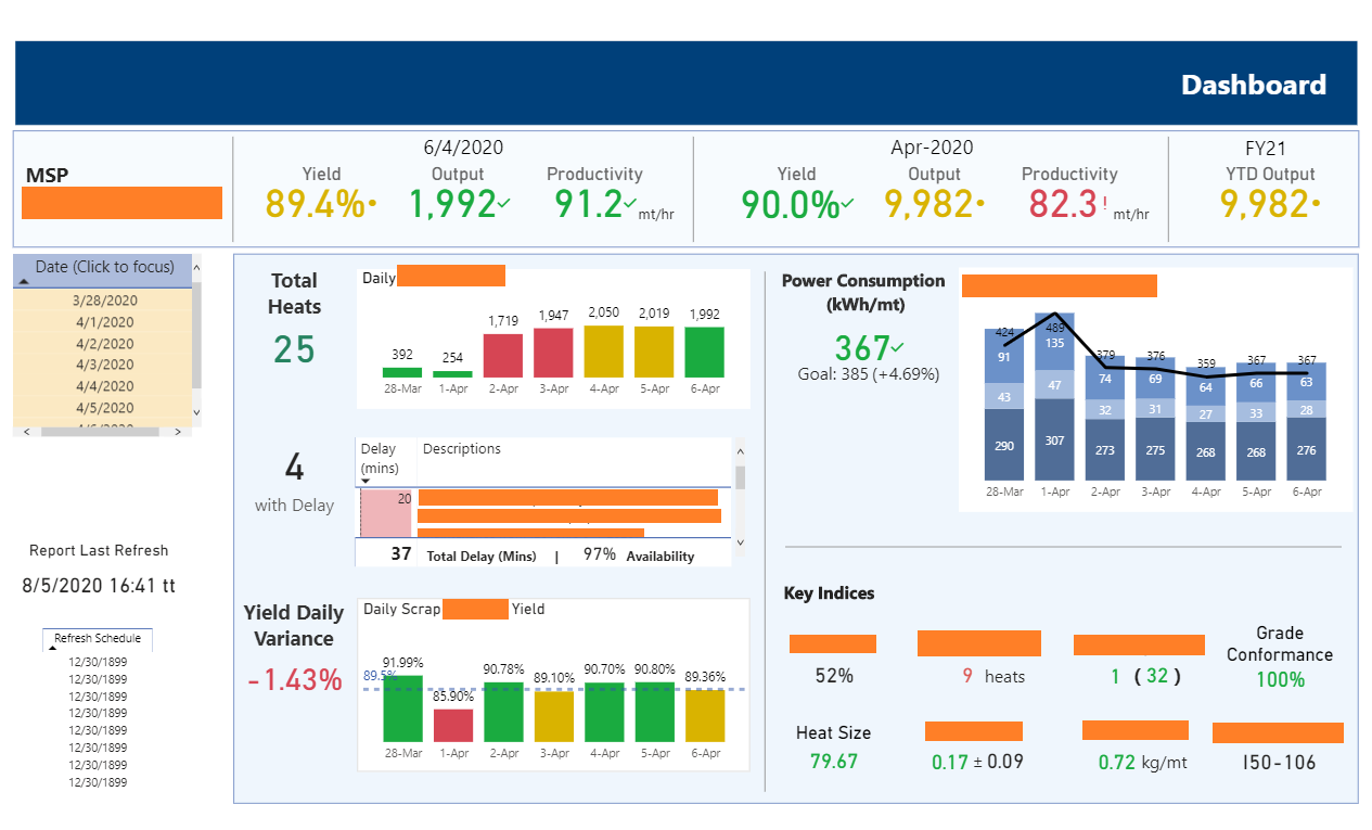 Manufacturing Process Analytics Report
